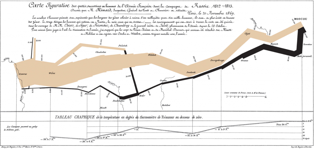 Minard - flow map of Napoleons Russian campaign